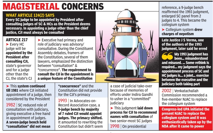 Source: http://indpaedia.com/ind/index.php/Judicial_appointments,_senior:_India