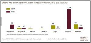 china and india fdi stock