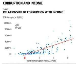 corruption and income