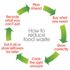 food wastage