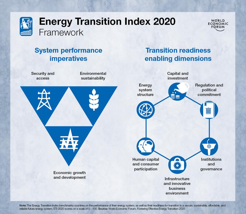 Energy_transition_index